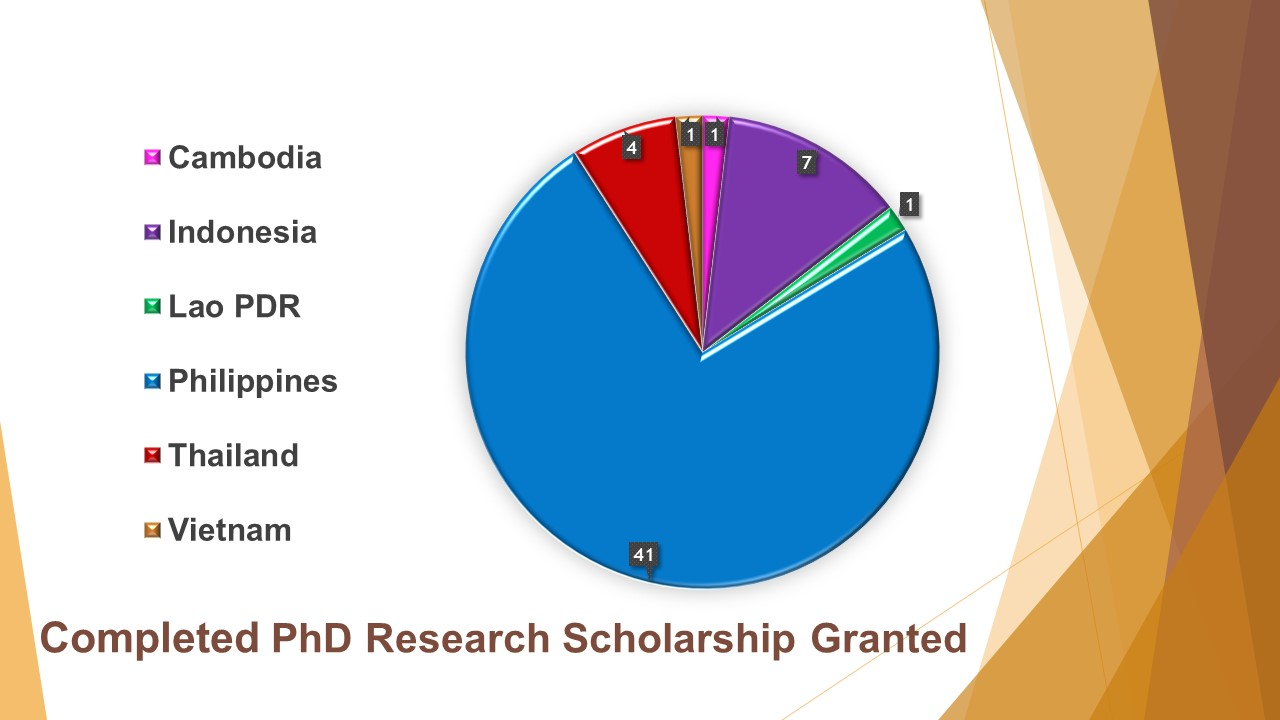 Completed PhD Research Scholarship Granted