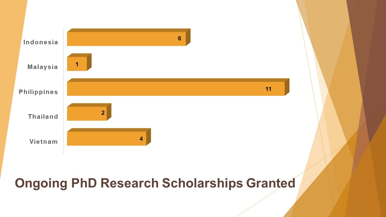 Ongoing PhD Research Scholarships Granted