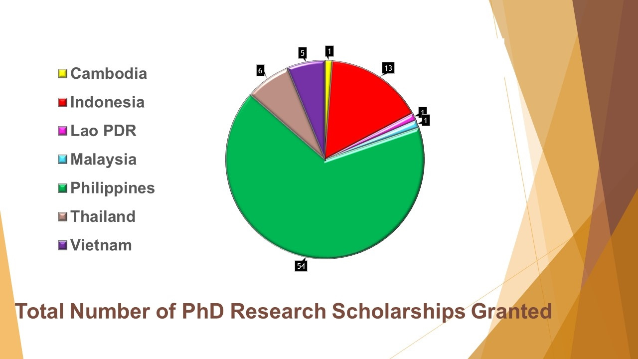 Total Number of PhD Research Scholarships Granted